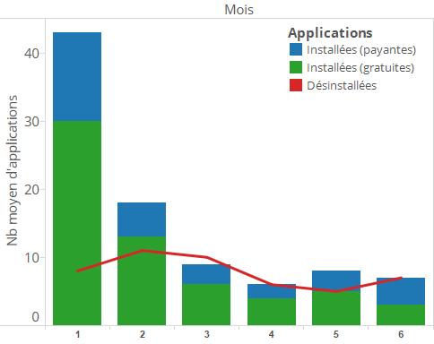 Apps par mois