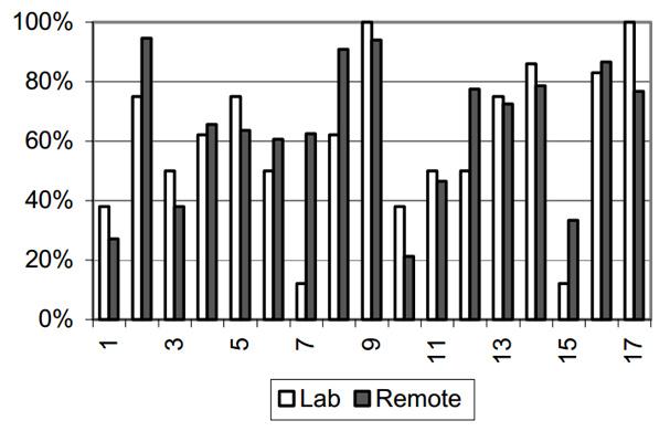Comparatif des taux de réussite et d'échec entre les méthodes de test en laboratoire et test à distance