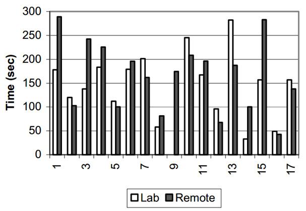 Comparatif des temps de réalisation des tâches entre les méthodes de test en laboratoire et test à distance