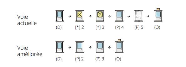 Diagramme de Dribbble complet