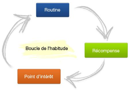 Représentation graphique de la boucle de l'habitude