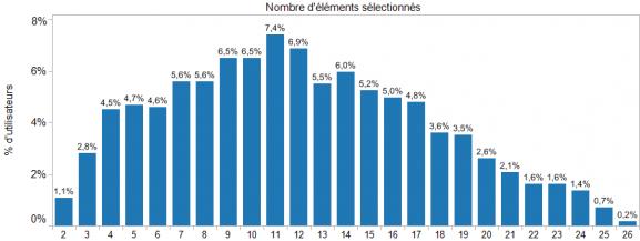 Figure 3 : Répartition des utilisateurs par nombre d'éléments sélectionnés