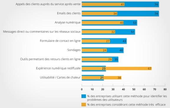 graphique-sondage-entreprises-2