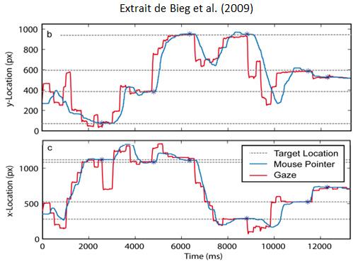 Comparaison des positions du regard (en rouge) et du curseur (en bleu) au cours du temps.