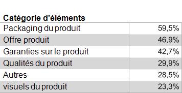 Tableau 1 : Pourcentage moyen de sollicitations par catégories d'éléments