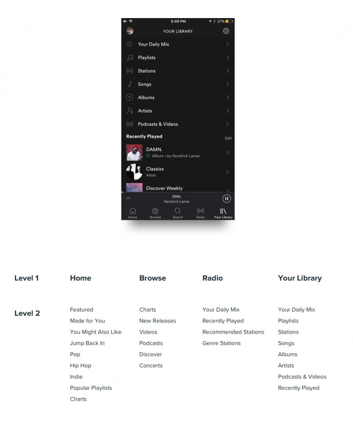 Spotify AI