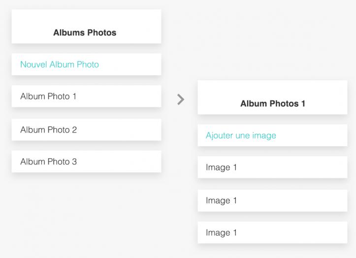 Architecture de l'information photos albums