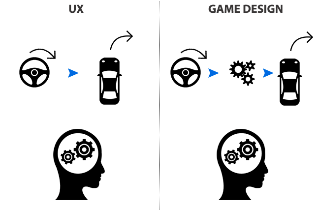 Illustration-UX-driversgame-design