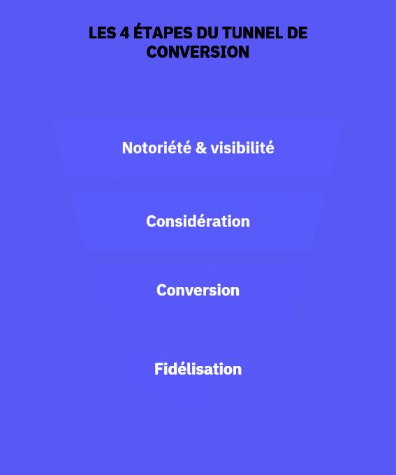 Etapes du tunnel de conversion
