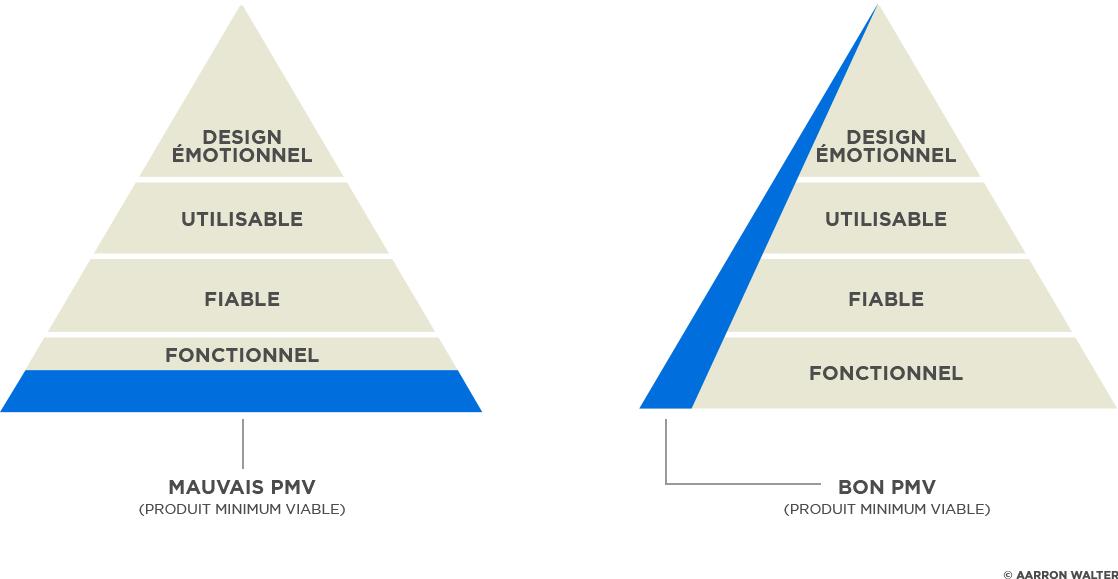 mvp-pmv-pyramide