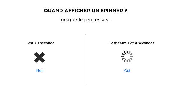 spinner-when